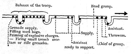 Formation of grenadier group in trenches